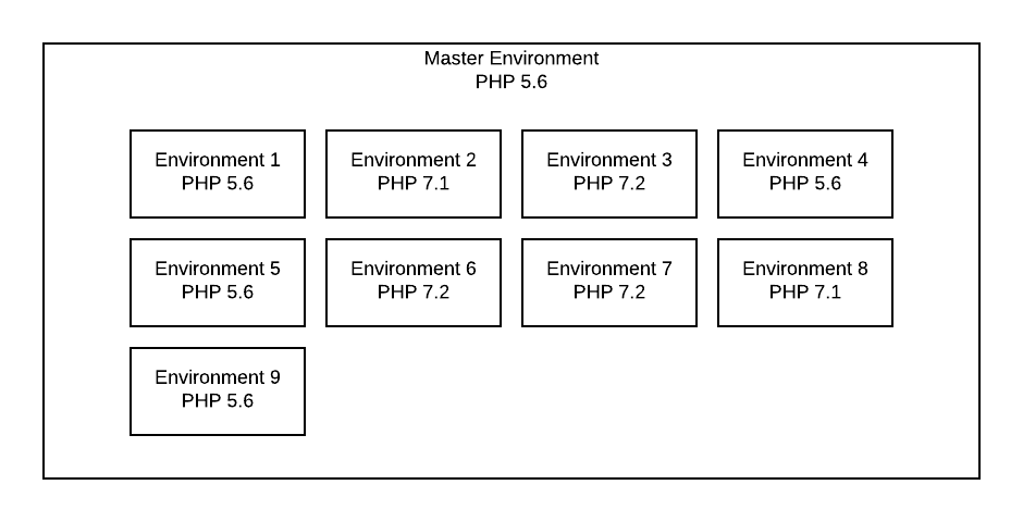 PHP%20Environments